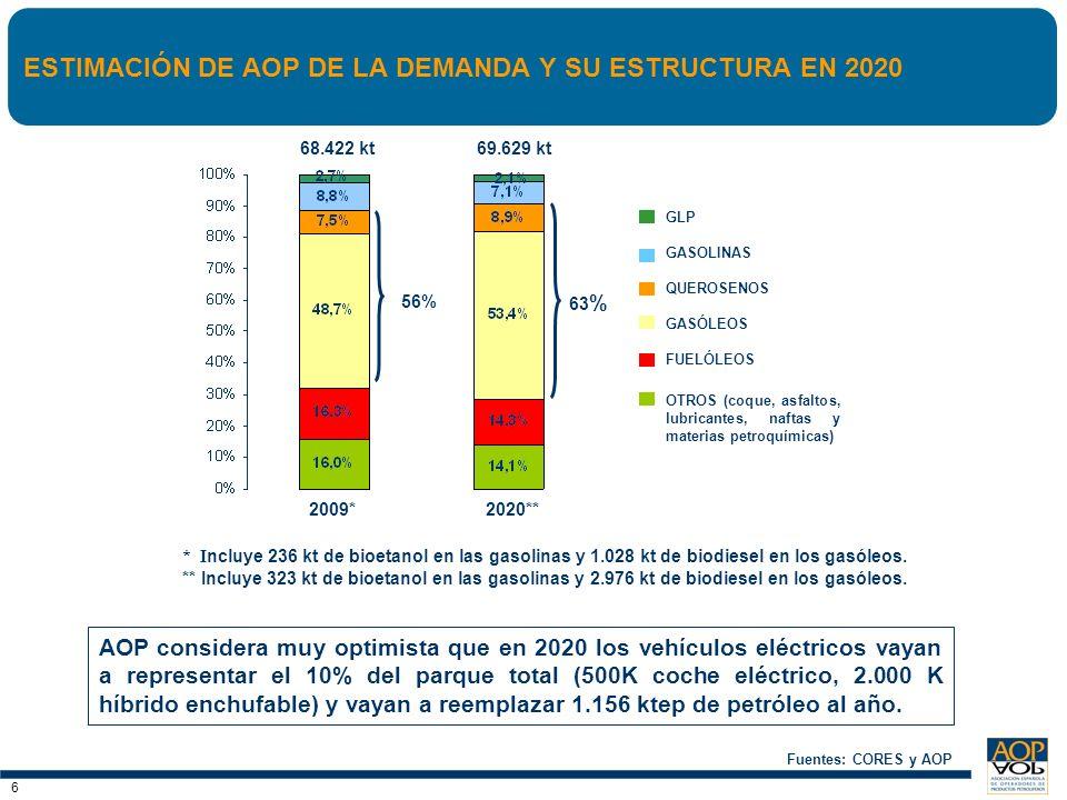 7 7 CRECIMIENTO DEL PESO DE LOS BIOCOMBUSTIBLES EN LOS CARBURANTES DE AUTOMOCIÓN Fuente: CORES, los datos de 2010 son provisionales Creciente incorporación de biocarburantes El sector apoya la diversificación energética y ha realizado un gran esfuerzo estructural en la adaptación de su logística, procesos de refino, distribución y comercialización para la incorporación de biocarburantes.