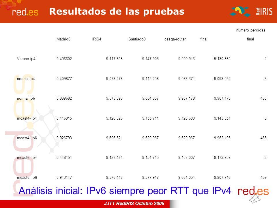 JJTT RedIRIS Octubre 2005 Resultados de las pruebas Análisis inicial: IPv6 siempre peor RTT que IPv4 Madrid0IRIS4Santiago0cesga-routerfinal numero per