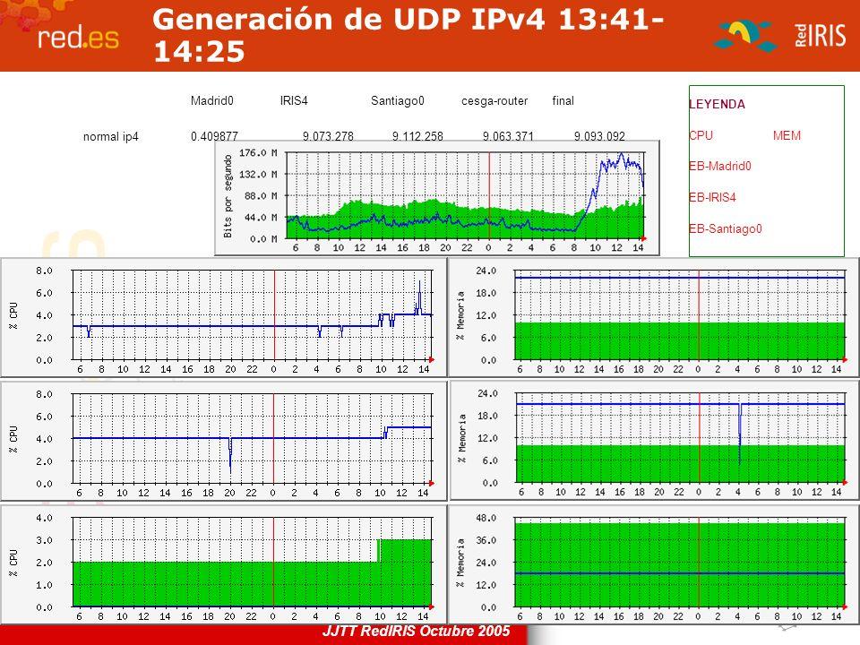 JJTT RedIRIS Octubre 2005 Generación de UDP IPv4 13:41- 14:25 LEYENDA CPUMEM EB-Madrid0 EB-IRIS4 EB-Santiago0 Madrid0IRIS4Santiago0cesga-routerfinal n