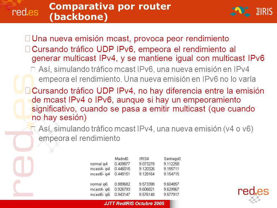 JJTT RedIRIS Octubre 2005 Comparativa por router (backbone) Una nueva emisión mcast, provoca peor rendimiento Cursando tráfico UDP IPv6, empeora el re