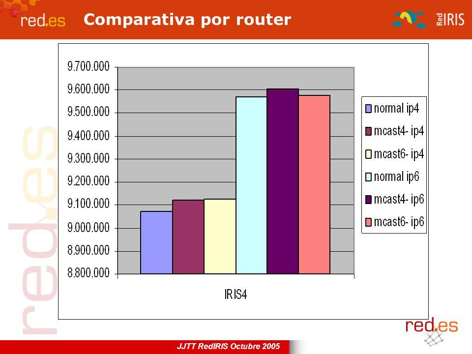 JJTT RedIRIS Octubre 2005 Comparativa por router