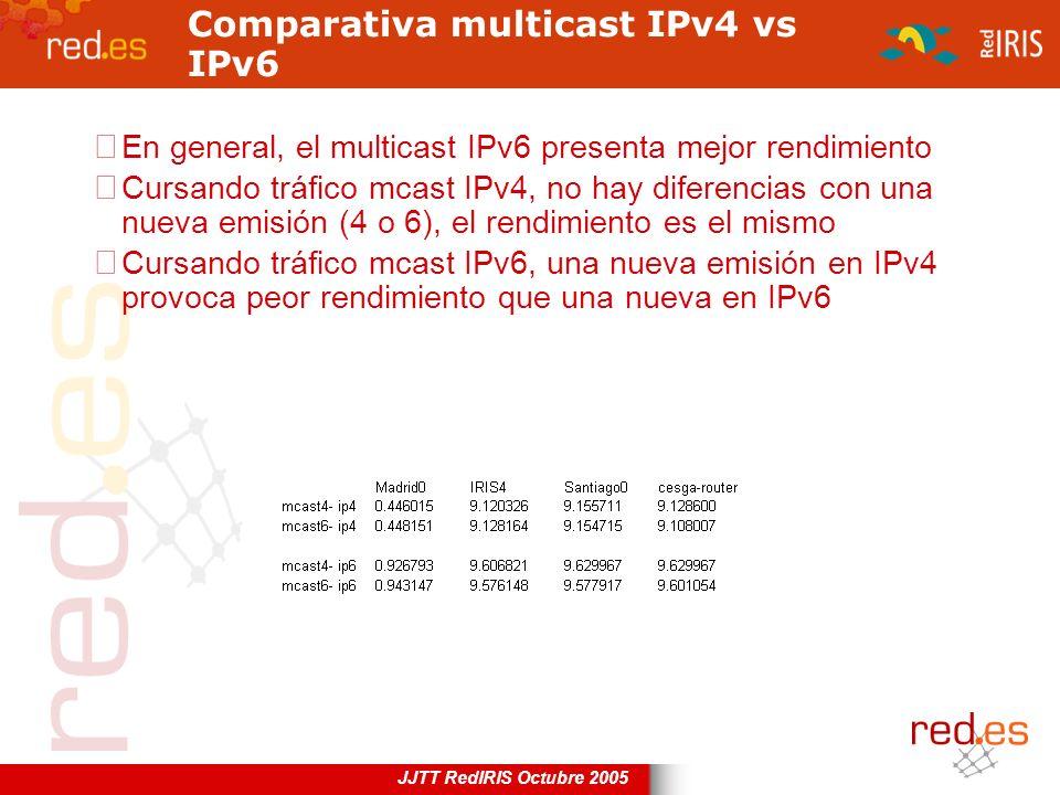 JJTT RedIRIS Octubre 2005 Comparativa multicast IPv4 vs IPv6 En general, el multicast IPv6 presenta mejor rendimiento Cursando tráfico mcast IPv4, no