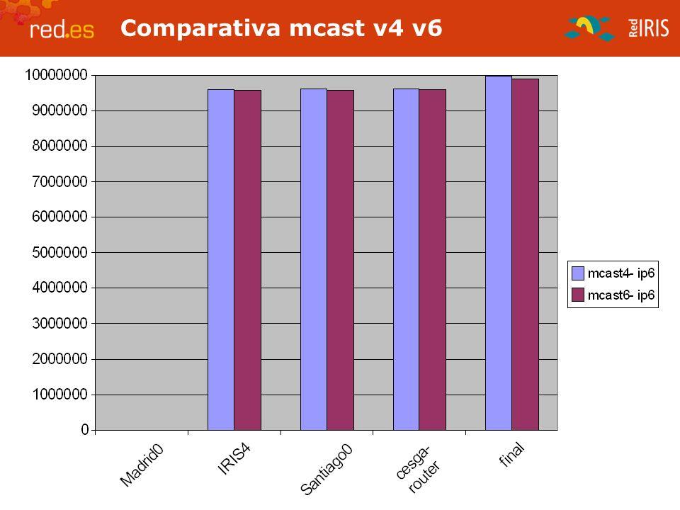JJTT RedIRIS Octubre 2005 Comparativa mcast v4 v6