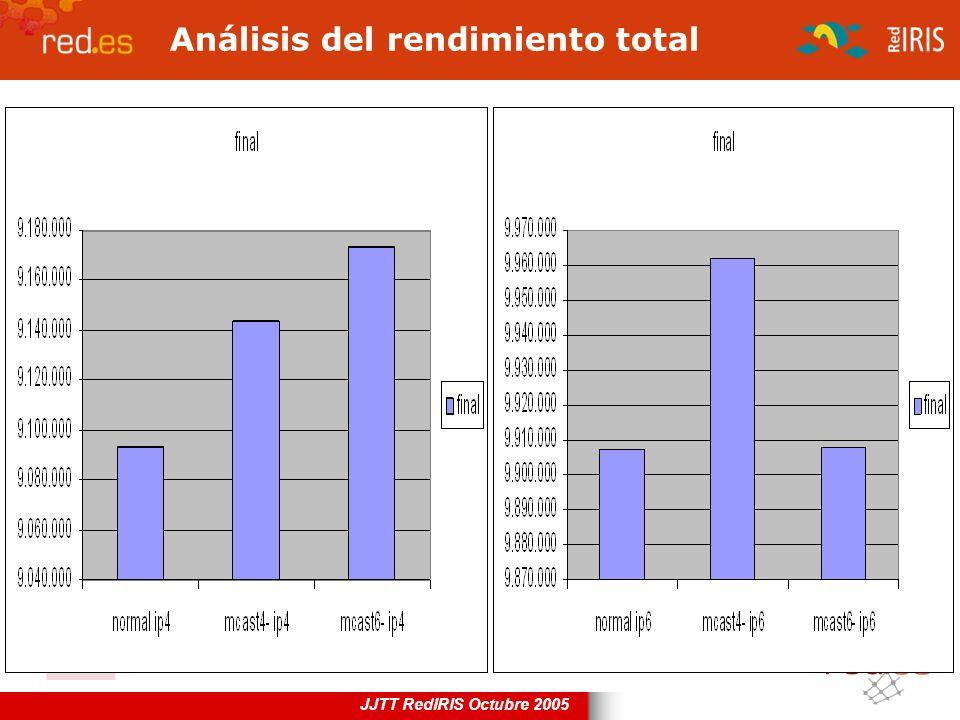 JJTT RedIRIS Octubre 2005 Análisis del rendimiento total