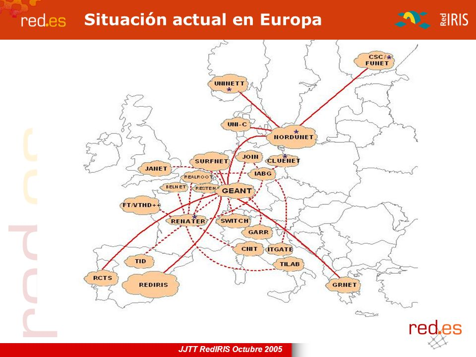JJTT RedIRIS Octubre 2005 Situación actual en Europa