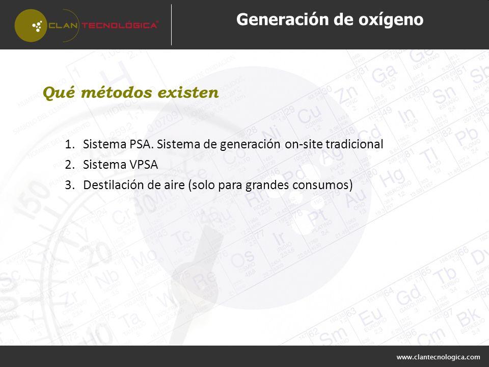 www.clantecnologica.com Generación de oxígeno Qué métodos existen 1.Sistema PSA. Sistema de generación on-site tradicional 2.Sistema VPSA 3.Destilació