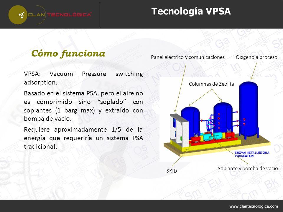 www.clantecnologica.com Tecnología VPSA VPSA: Vacuum Pressure switching adsorption. Basado en el sistema PSA, pero el aire no es comprimido sino sopla