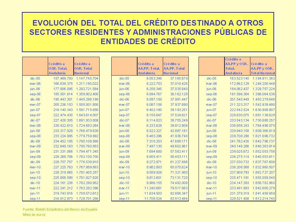 EVOLUCIÓN DEL TOTAL DEL CRÉDITO DESTINADO A OTROS SECTORES RESIDENTES Y ADMINISTRACIONES PÚBLICAS DE ENTIDADES DE CRÉDITO
