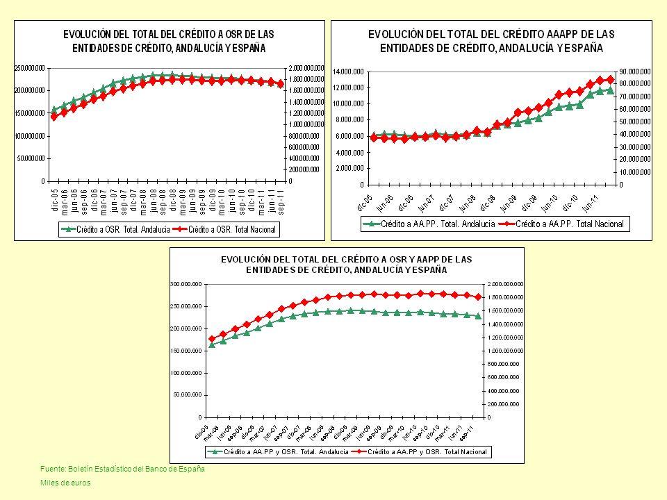Fuente: Boletín Estadístico del Banco de España Miles de euros