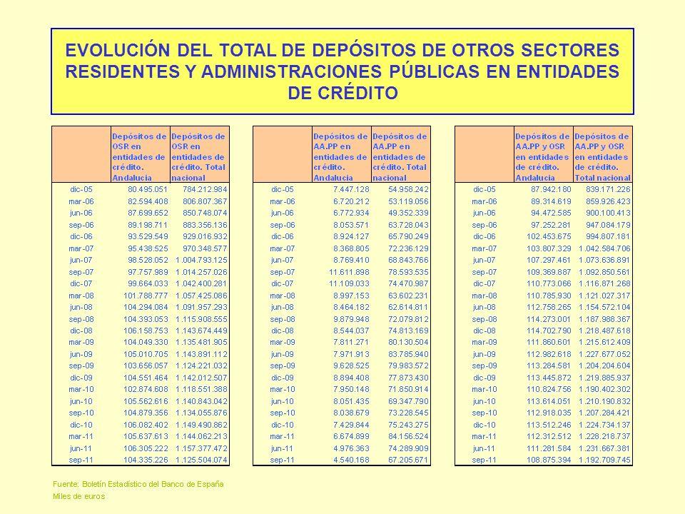 EVOLUCIÓN DEL TOTAL DE DEPÓSITOS DE OTROS SECTORES RESIDENTES Y ADMINISTRACIONES PÚBLICAS EN ENTIDADES DE CRÉDITO