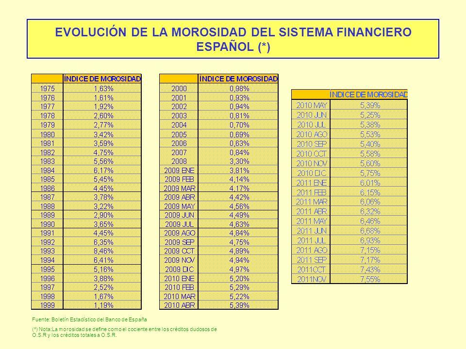 EVOLUCIÓN DE LA MOROSIDAD DEL SISTEMA FINANCIERO ESPAÑOL (*) Fuente: Boletín Estadístico del Banco de España (*) Nota:La morosidad se define como el c