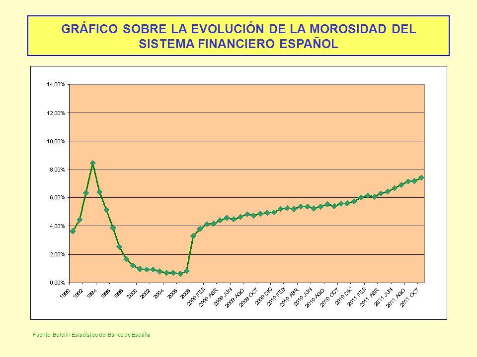 GRÁFICO SOBRE LA EVOLUCIÓN DE LA MOROSIDAD DEL SISTEMA FINANCIERO ESPAÑOL Fuente: Boletín Estadístico del Banco de España