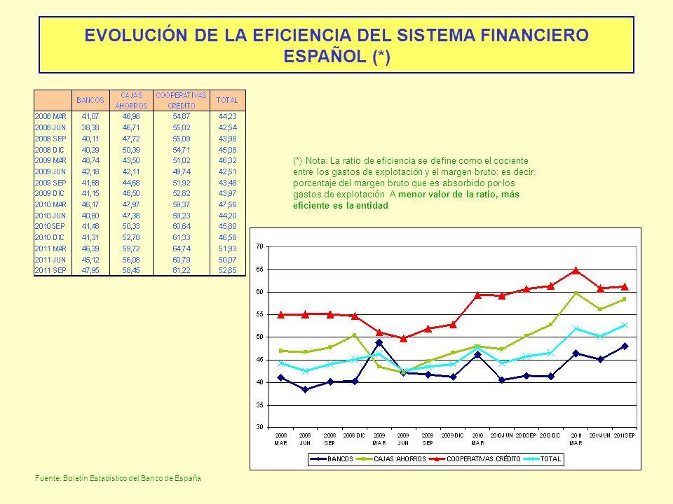 EVOLUCIÓN DE LA EFICIENCIA DEL SISTEMA FINANCIERO ESPAÑOL (*) Fuente: Boletín Estadístico del Banco de España (*) Nota: La ratio de eficiencia se defi