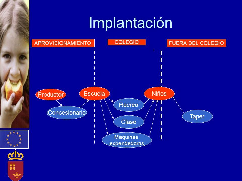 EscuelaNiños Productor Concesionario Recreo Clase Maquinas expendedoras COLEGIO APROVISIONAMIENTOFUERA DEL COLEGIO Implantación Taper