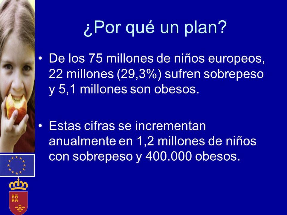 ¿Por qué un plan? De los 75 millones de niños europeos, 22 millones (29,3%) sufren sobrepeso y 5,1 millones son obesos. Estas cifras se incrementan an