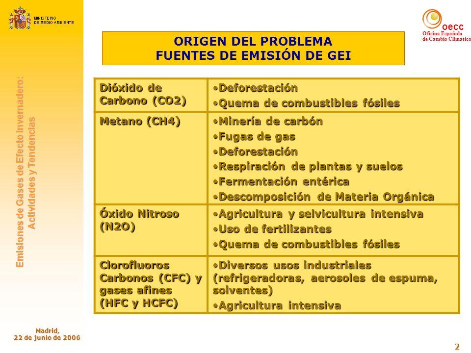 oecc Oficina Española de Cambio Climático Emisiones de Gases de Efecto Invernadero: Emisiones de Gases de Efecto Invernadero: Actividades y Tendencias Actividades y Tendencias Madrid, 22 de junio de 2006 33 Variables de actividad del sector agricultura SECTOR RESIDUOS % emisiones de CO2 eq.por categoría respecto al total del inventario % emisiones de CO2 eq.por categoría respecto al total del sector