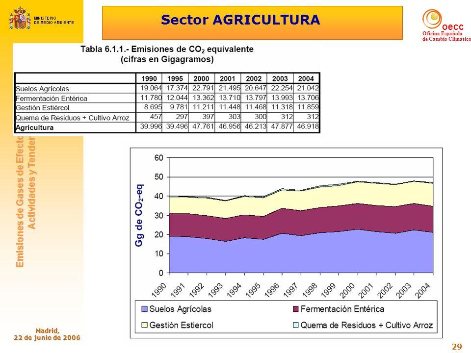 oecc Oficina Española de Cambio Climático Emisiones de Gases de Efecto Invernadero: Emisiones de Gases de Efecto Invernadero: Actividades y Tendencias