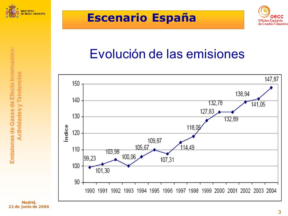 oecc Oficina Española de Cambio Climático Emisiones de Gases de Efecto Invernadero: Emisiones de Gases de Efecto Invernadero: Actividades y Tendencias Actividades y Tendencias Madrid, 22 de junio de 2006 4 Responsabilidades de elaboración e información - España presenta el inventario a la Comisión de la Unión Europea, en cumplimiento de lo establecido en las Decisiones del Parlamento y Consejo Europeos 280/2004/CE y 2005/166/CE.