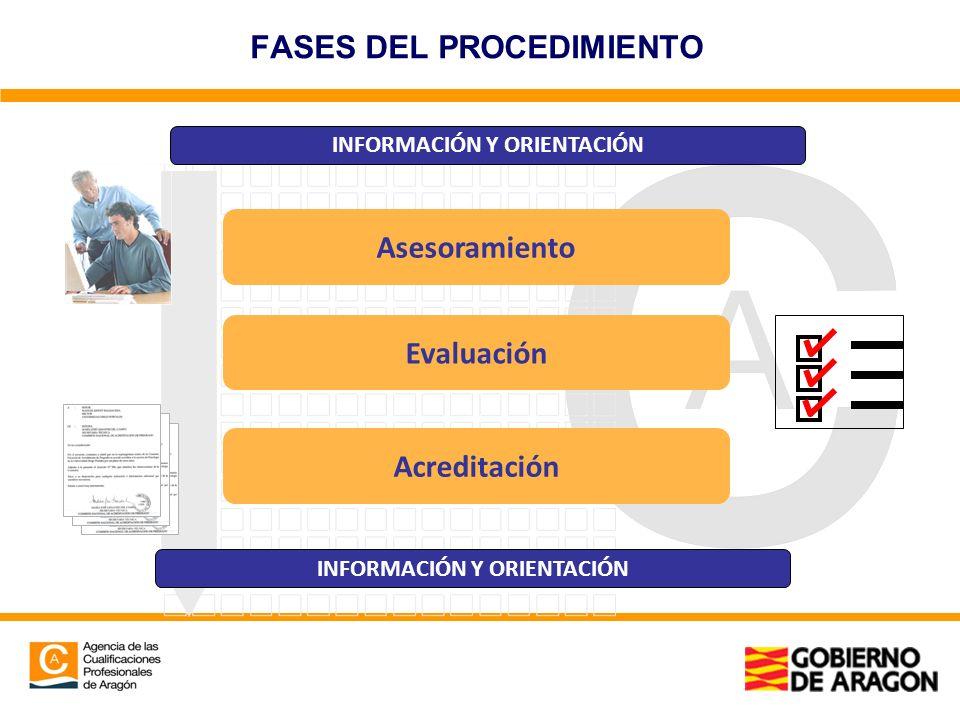 Asesoramiento Evaluación Acreditación FASES DEL PROCEDIMIENTO INFORMACIÓN Y ORIENTACIÓN