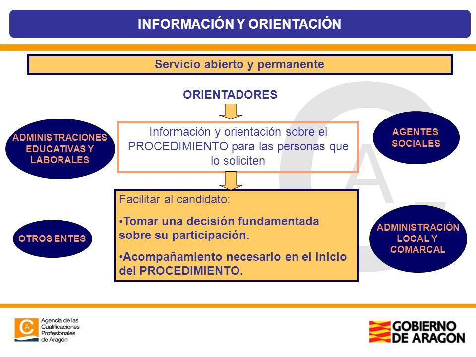 Servicio abierto y permanente ORIENTADORES Información y orientación sobre el PROCEDIMIENTO para las personas que lo soliciten Facilitar al candidato: