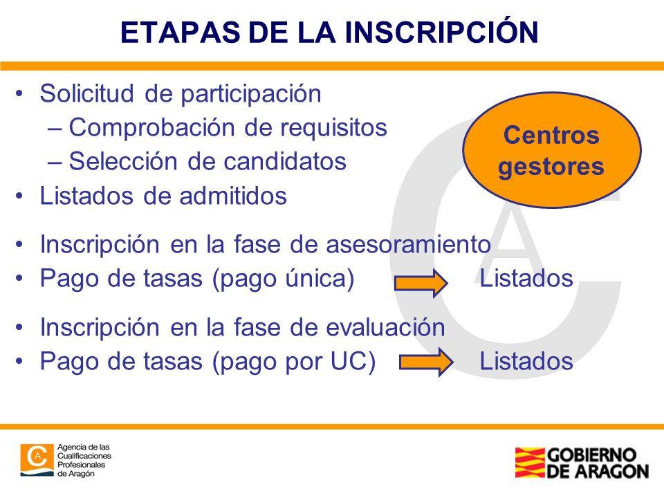 ETAPAS DE LA INSCRIPCIÓN Solicitud de participación –Comprobación de requisitos –Selección de candidatos Listados de admitidos Inscripción en la fase