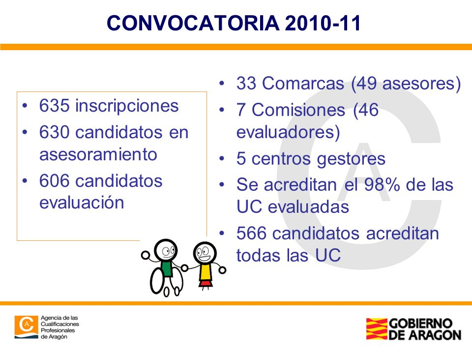 CONVOCATORIA 2010-11 635 inscripciones 630 candidatos en asesoramiento 606 candidatos evaluación 33 Comarcas (49 asesores) 7 Comisiones (46 evaluadore