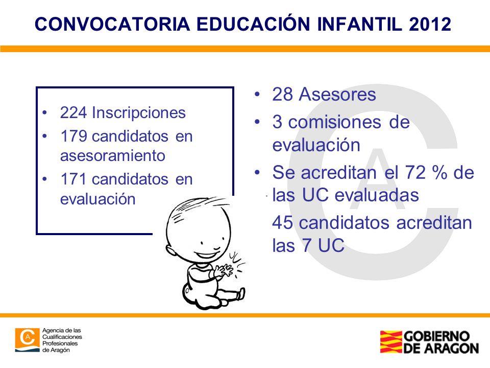 CONVOCATORIA EDUCACIÓN INFANTIL 2012 28 Asesores 3 comisiones de evaluación Se acreditan el 72 % de las UC evaluadas 45 candidatos acreditan las 7 UC