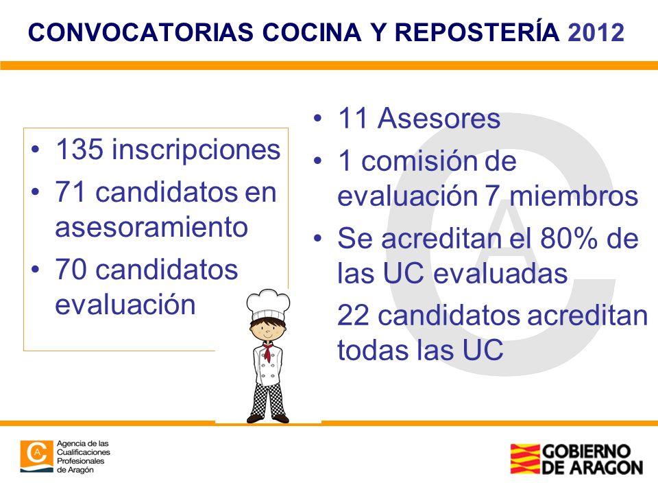 CONVOCATORIAS COCINA Y REPOSTERÍA 2012 135 inscripciones 71 candidatos en asesoramiento 70 candidatos evaluación 11 Asesores 1 comisión de evaluación