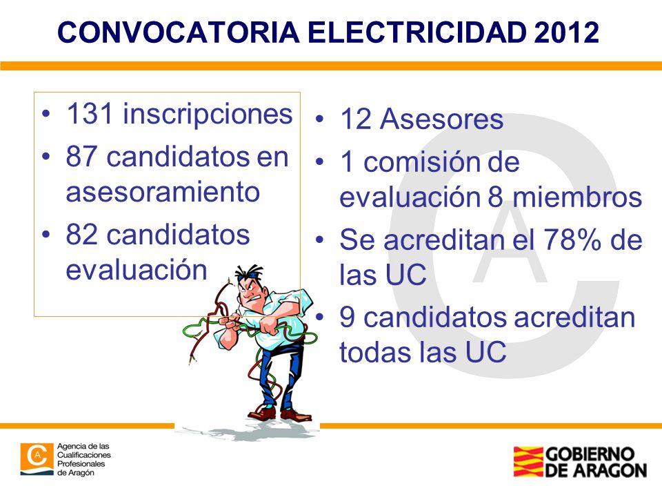 CONVOCATORIA ELECTRICIDAD 2012 131 inscripciones 87 candidatos en asesoramiento 82 candidatos evaluación 12 Asesores 1 comisión de evaluación 8 miembr