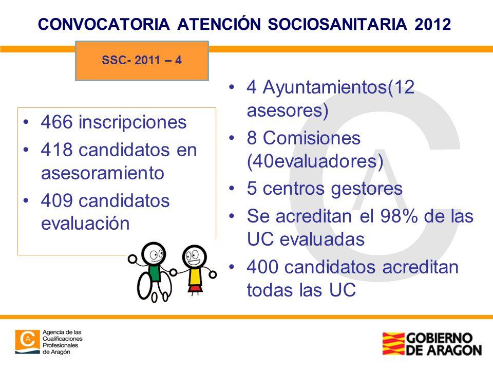 CONVOCATORIA ATENCIÓN SOCIOSANITARIA 2012 466 inscripciones 418 candidatos en asesoramiento 409 candidatos evaluación 4 Ayuntamientos(12 asesores) 8 C