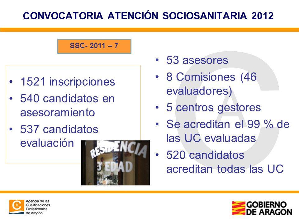 CONVOCATORIA ATENCIÓN SOCIOSANITARIA 2012 1521 inscripciones 540 candidatos en asesoramiento 537 candidatos evaluación 53 asesores 8 Comisiones (46 ev
