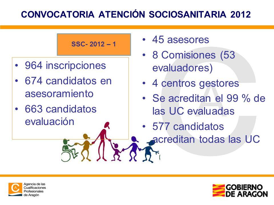 CONVOCATORIA ATENCIÓN SOCIOSANITARIA 2012 964 inscripciones 674 candidatos en asesoramiento 663 candidatos evaluación 45 asesores 8 Comisiones (53 eva