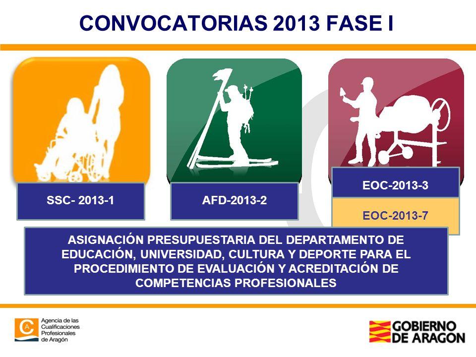 CONVOCATORIAS 2013 FASE I SSC- 2013-1AFD-2013-2 EOC-2013-3 EOC-2013-7 ASIGNACIÓN PRESUPUESTARIA DEL DEPARTAMENTO DE EDUCACIÓN, UNIVERSIDAD, CULTURA Y