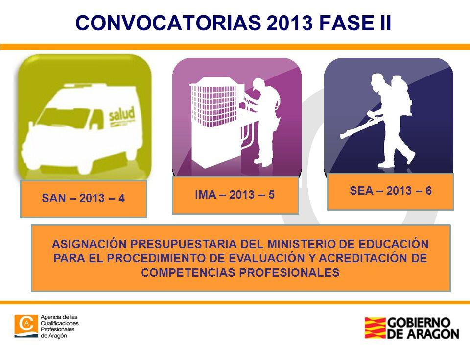 CONVOCATORIAS 2013 FASE II SAN – 2013 – 4 IMA – 2013 – 5 SEA – 2013 – 6 ASIGNACIÓN PRESUPUESTARIA DEL MINISTERIO DE EDUCACIÓN PARA EL PROCEDIMIENTO DE