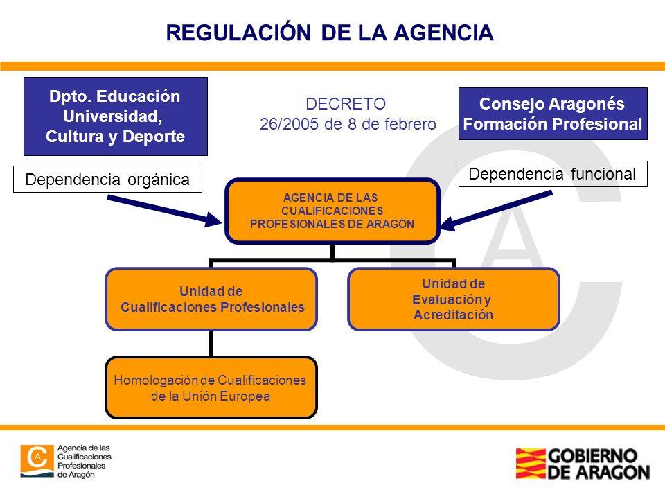 REGULACIÓN DE LA AGENCIA AGENCIA DE LAS CUALIFICACIONES PROFESIONALES DE ARAGÓN Unidad de Cualificaciones Profesionales Homologación de Cualificacione