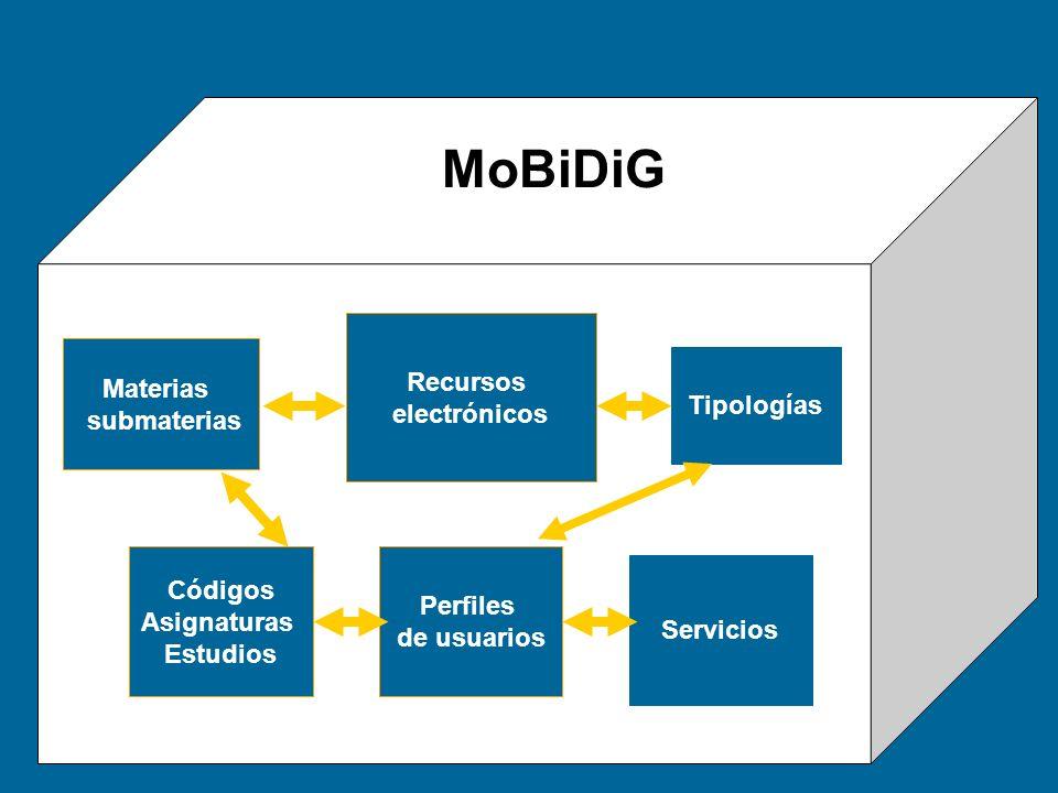 MoBiDiG Recursos electrónicos Materias submaterias Tipologías Códigos Asignaturas Estudios Perfiles de usuarios Servicios