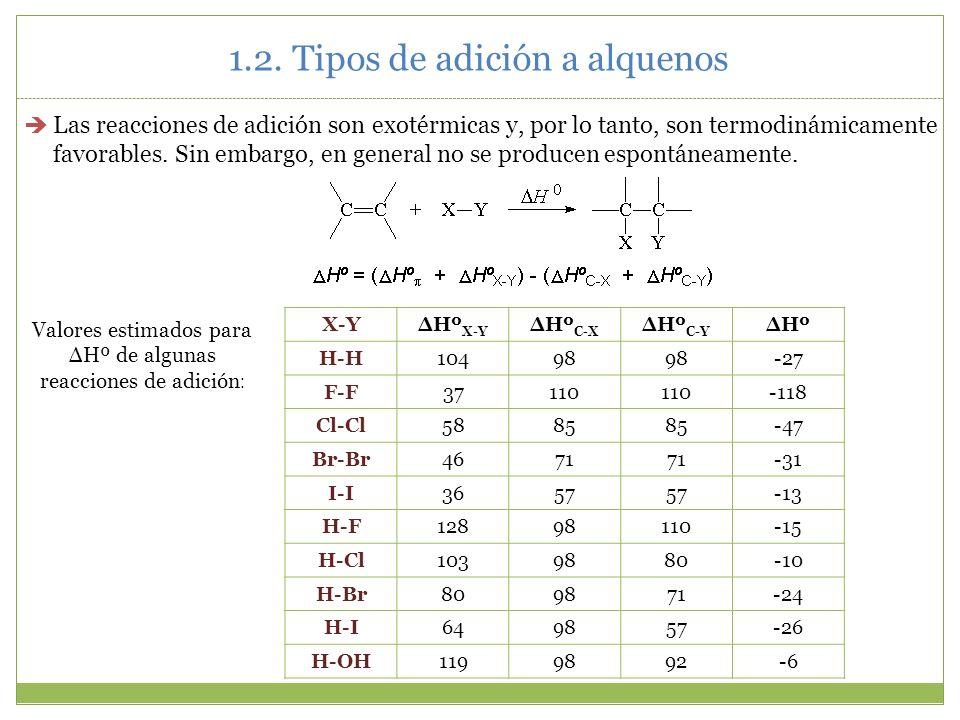 Las reacciones de adición son exotérmicas y, por lo tanto, son termodinámicamente favorables. Sin embargo, en general no se producen espontáneamente.