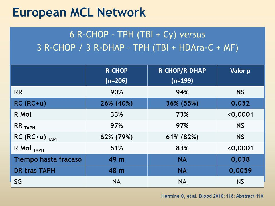 European MCL Network 6 R-CHOP - TPH (TBI + Cy) versus 3 R-CHOP / 3 R-DHAP – TPH (TBI + HDAra-C + MF) R-CHOP (n=206) R-CHOP/R-DHAP (n=199) Valor p RR90