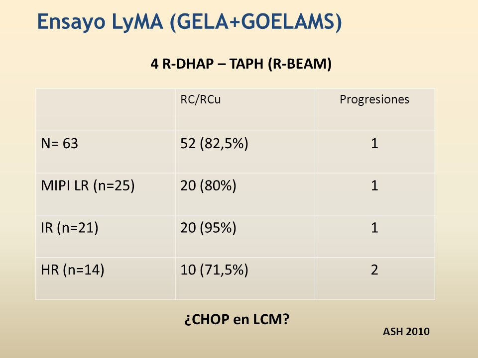 Ensayo LyMA (GELA+GOELAMS) RC/RCuProgresiones N= 6352 (82,5%)1 MIPI LR (n=25)20 (80%)1 IR (n=21)20 (95%)1 HR (n=14)10 (71,5%)2 ¿CHOP en LCM? ASH 2010