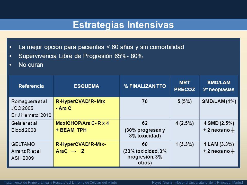 Tratamiento de Primera Línea y Rescate del Linfoma de Células del Manto Reyes Arranz · Hospital Universitario de la Princesa, Madrid Estrategias Inten