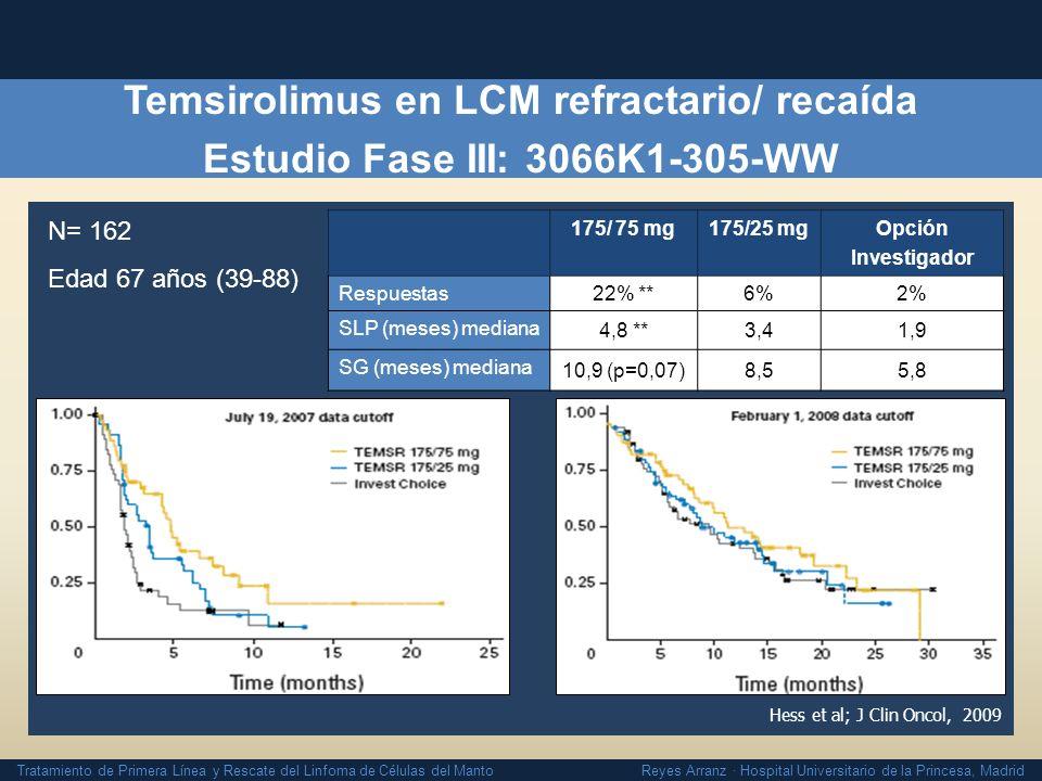 Tratamiento de Primera Línea y Rescate del Linfoma de Células del Manto Reyes Arranz · Hospital Universitario de la Princesa, Madrid Hess et al; J Cli