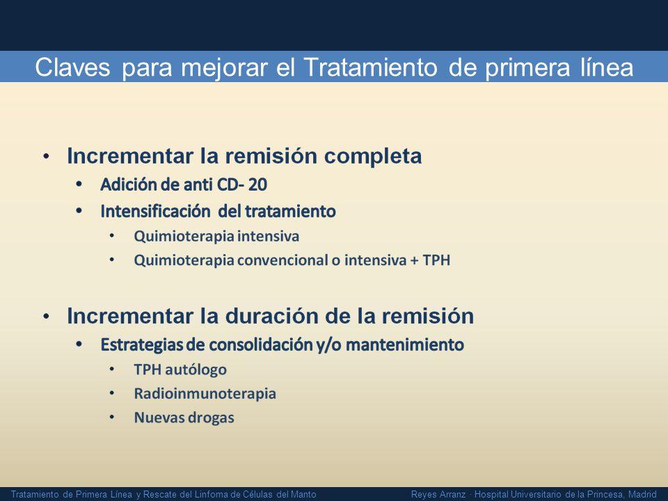 Tratamiento de Primera Línea y Rescate del Linfoma de Células del Manto Reyes Arranz · Hospital Universitario de la Princesa, Madrid Alo- Trasplante de Intensidad Reducida N MRT 100 Días/ 1 año SLP a 5 añosSG a 5 años EBMT 180 30 RC / 97 QS 27 R 13% / 32%29%31% MD Anderson 35 16 RC/ 13 RP 6 R 0% / 9%46%53% GELTAMO 21 15 RC/ 6 RP 10% / 20%80% CS Tam.