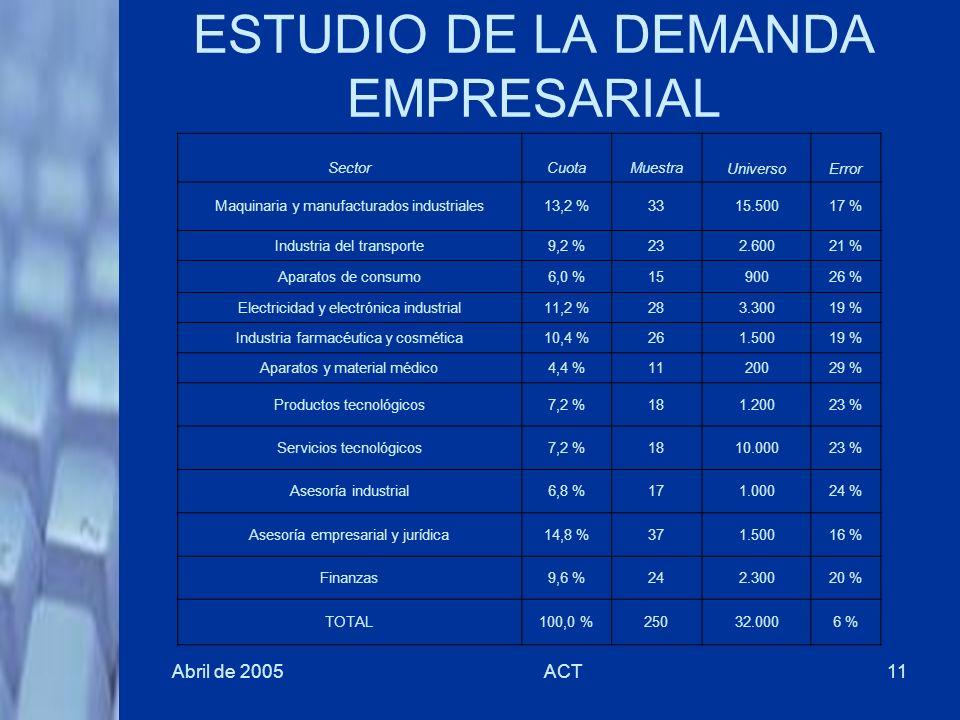 Abril de 2005ACT11 ESTUDIO DE LA DEMANDA EMPRESARIAL SectorCuotaMuestraUniversoError Maquinaria y manufacturados industriales13,2 %3315.50017 % Indust