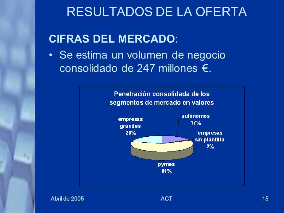 Abril de 2005ACT15 RESULTADOS DE LA OFERTA CIFRAS DEL MERCADO: Se estima un volumen de negocio consolidado de 247 millones.