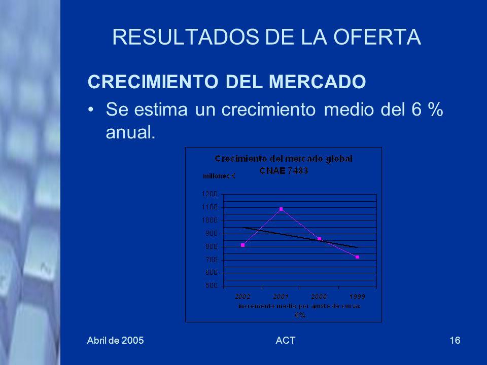 Abril de 2005ACT16 RESULTADOS DE LA OFERTA CRECIMIENTO DEL MERCADO Se estima un crecimiento medio del 6 % anual.