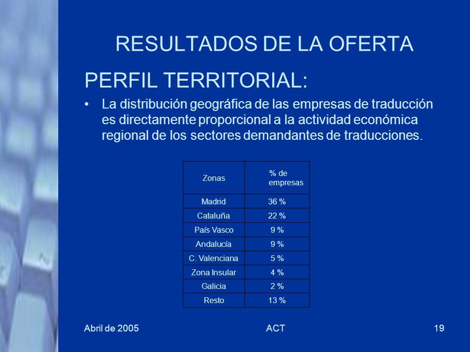 Abril de 2005ACT19 RESULTADOS DE LA OFERTA Zonas % de empresas Madrid36 % Cataluña22 % País Vasco9 % Andalucía9 % C. Valenciana5 % Zona Insular4 % Gal