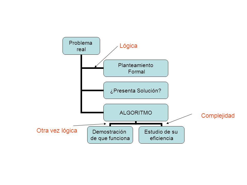 Problema real Planteamiento Formal ¿Presenta Solución? ALGORITMO Demostración de que funciona Estudio de su eficiencia Lógica Otra vez lógica Compleji