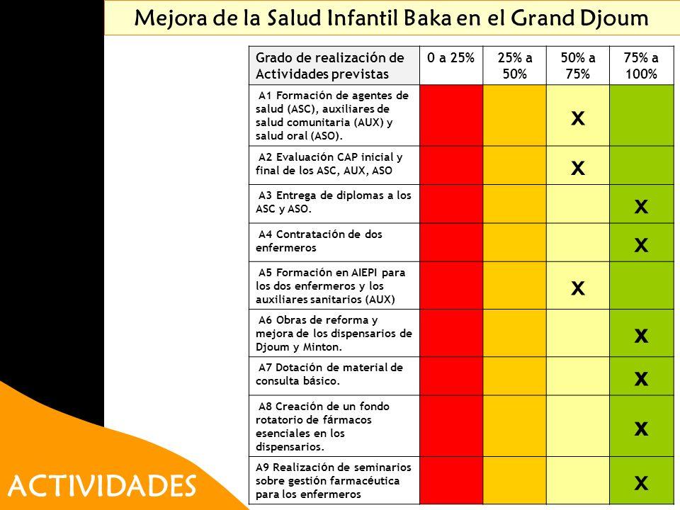 ACTIVIDADES Mejora de la Salud Infantil Baka en el Grand Djoum Grado de realizaci ó n de Actividades previstas 0 a 25%25% a 50% 50% a 75% 75% a 100% A
