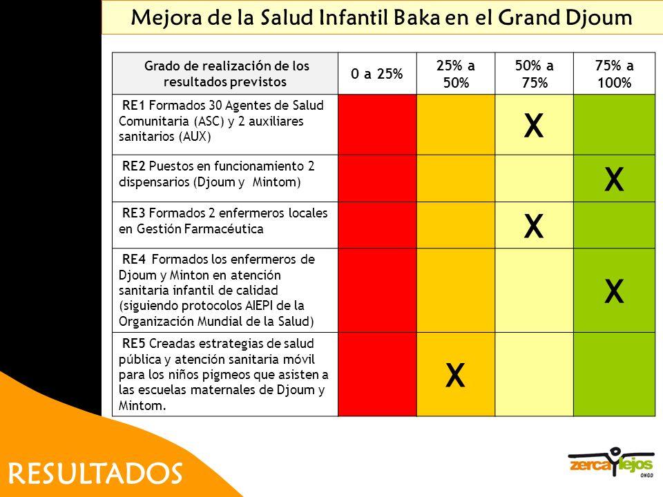 ACTIVIDADES Mejora de la Salud Infantil Baka en el Grand Djoum Grado de realizaci ó n de Actividades previstas 0 a 25%25% a 50% 50% a 75% 75% a 100% A1 Formaci ó n de agentes de salud (ASC), auxiliares de salud comunitaria (AUX) y salud oral (ASO).