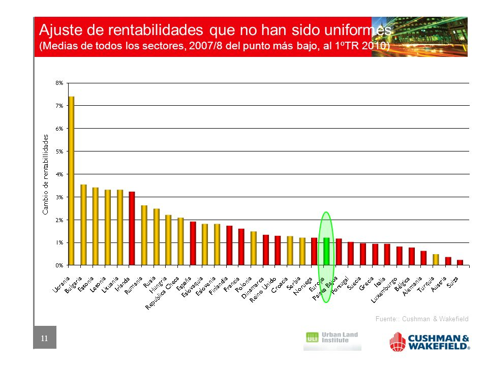 11 Ajuste de rentabilidades que no han sido uniformes (Medias de todos los sectores, 2007/8 del punto más bajo, al 1ºTR 2010) Fuente:: Cushman & Wakef